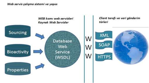 C# HttpWeb Request ile Web Servis Kullanımı