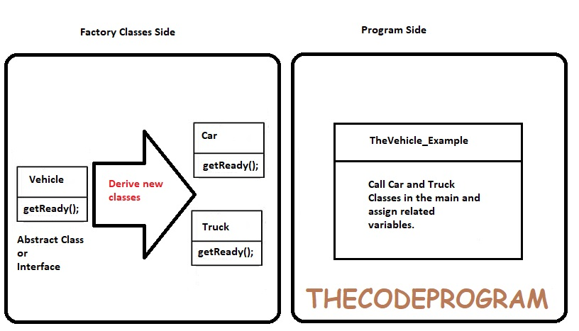 factory-pattern-diagram-thecodeprogram