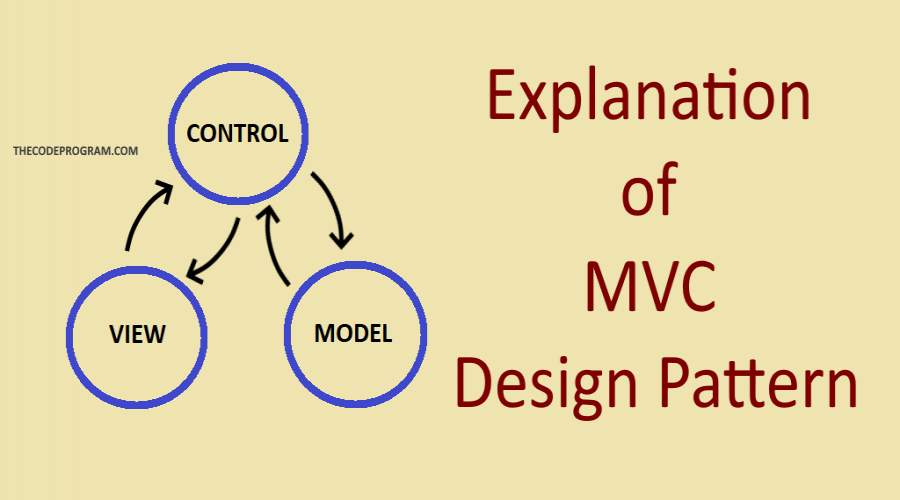 Explanation of MVC Design Pattern