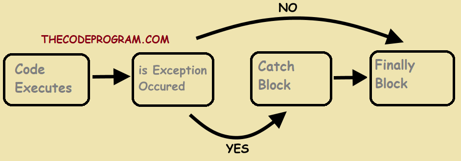 PHP Try Catch Finally Schematic