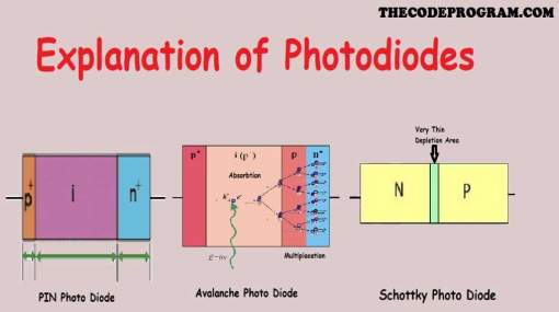 Explanation of Photodiodes