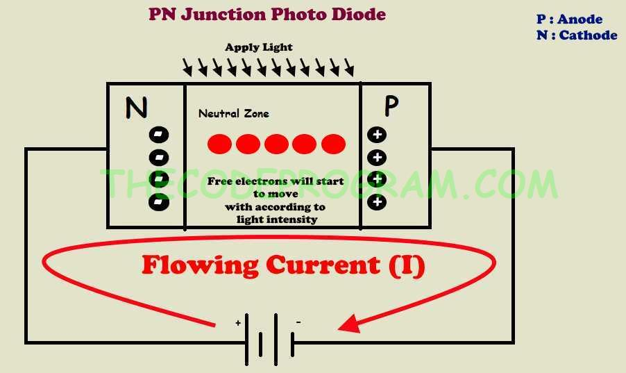 Photodiode Basic Principle Schematic