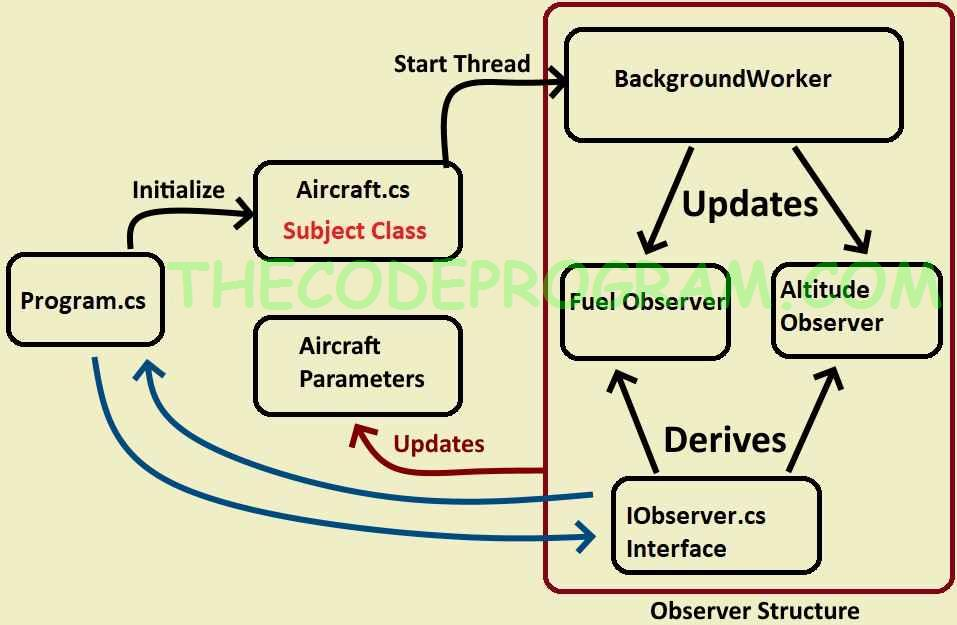 Observer Design Pattern Example Schematic
