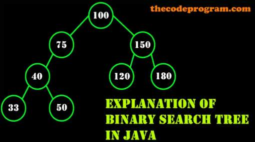 Explanation of Binary Search Tree in Java